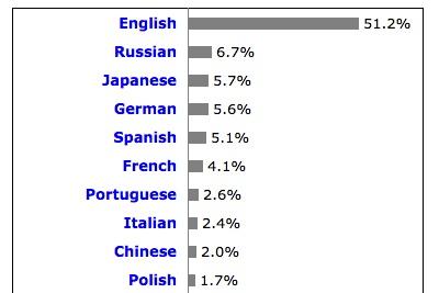 ウェブサイトのコンテンツ言語