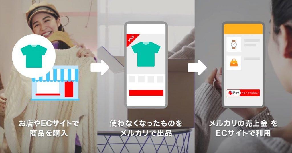1.お店やECサイトで商品購入→2.使わなくなったものをメルカリで出品→3.メルカリの売上でメルペイで買い物 というサイクルが可能。