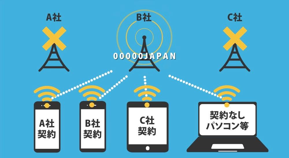 大規模災害時時、契約キャリア依存せず誰でも公衆無線LAN接続